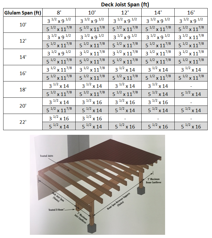 Trying To Figure What Size Beam Use For Your Deck Try This Convenient Span Calculator