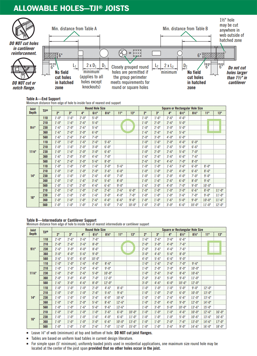 tji floor joist span chart - Hofac