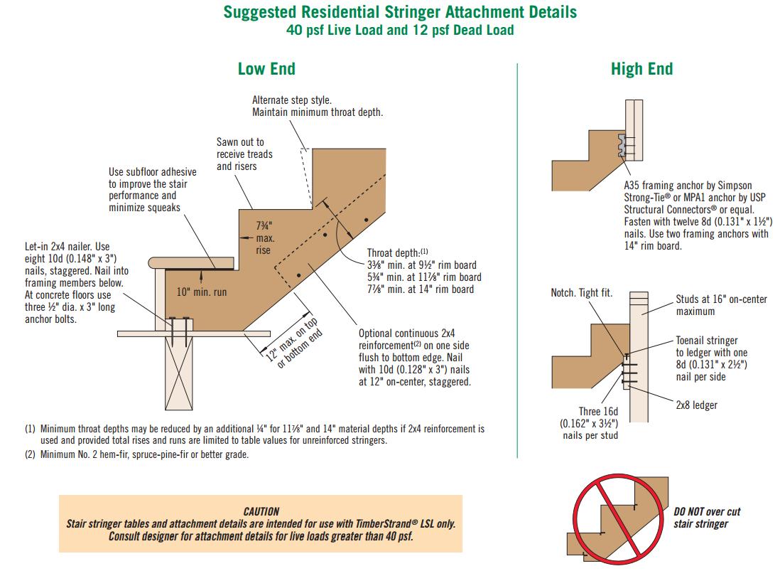 LSL Stair Stringers & Treads