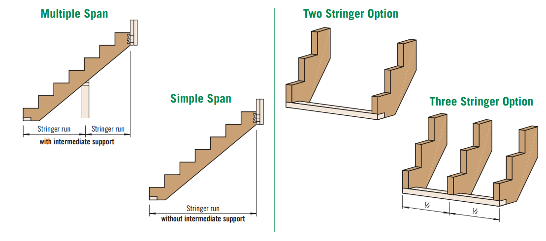 Lsl Stair Stingers Amp Treads